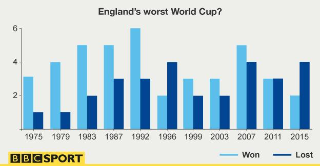 England's World Cup record
