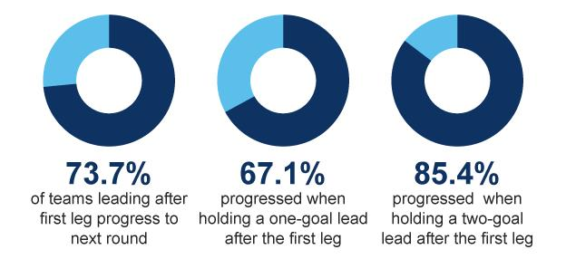 Graphic showing that 73.7% of teams progress when leading after the first leg, 67.1% progress when holding a one-goal lead and 85.4% progress when holding a two-goal lead