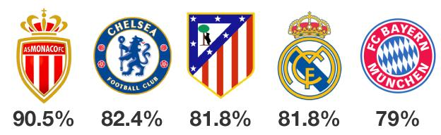 Graphic showing Monaco's keeper saves a higher percentage of shots (90.5%) than any other team's