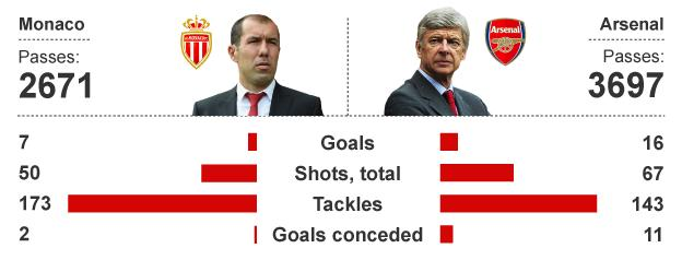 Graphic comparing Monaco and Arsenal's stats this season