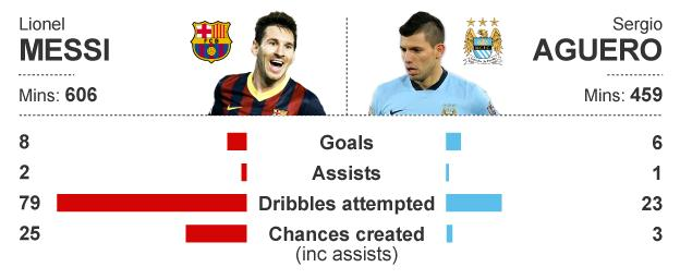 Graphic showing how Lionel Messi and Sergio Aguero's stats compare this season