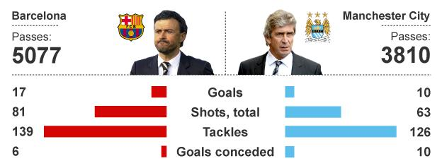 Graphic showing how Barcelona and Manchester City's stats compare this season