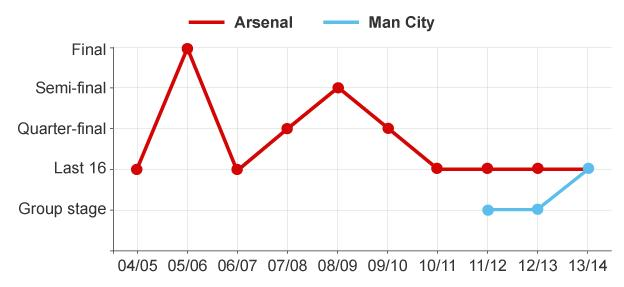 Graphic showing Arsenal and Manchester City's progress in the Champions League over the last 10 years