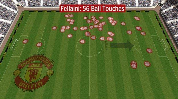 Marouane Fellaini's touches for Manchester United v Tottenham