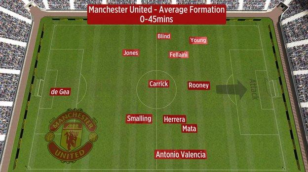 Average position of Manchester United players in the first half against Tottenham