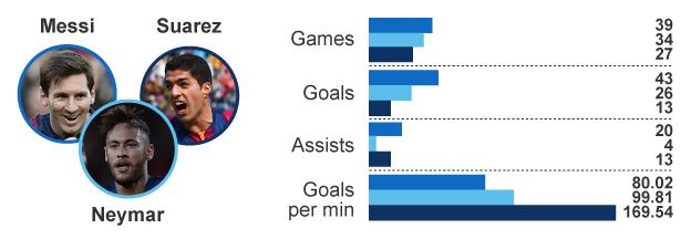Graphic showing Lionel Messi, Neymar and Luis Suarez's stats this season
