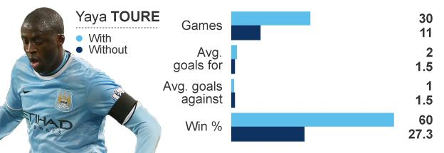 Graphic showing Manchester City's statistics this season in all competitions with and without Yaya Toure