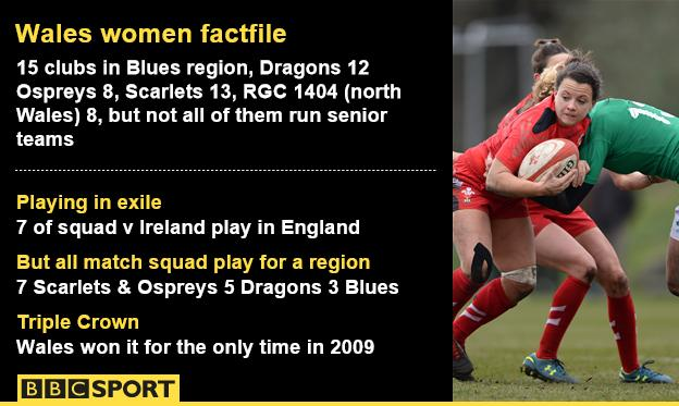 Wales women factfile