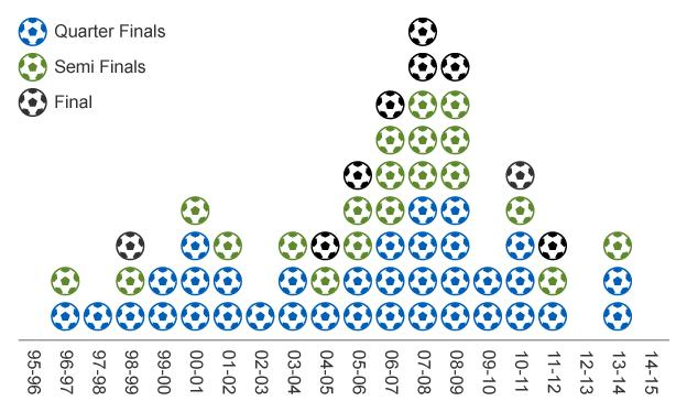 Graphic of English clubs' performance in Champions League from 1996-97 to 2014-15