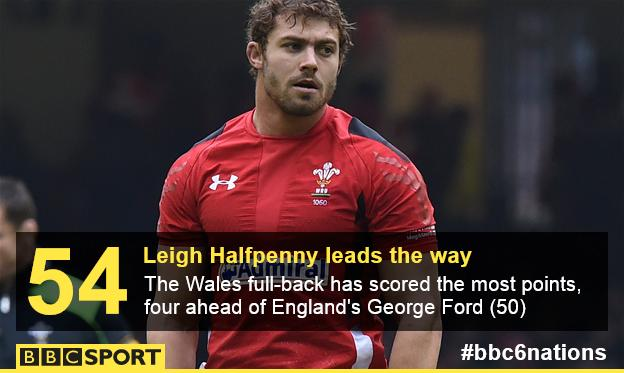 Leigh Halfpenny top points scorer