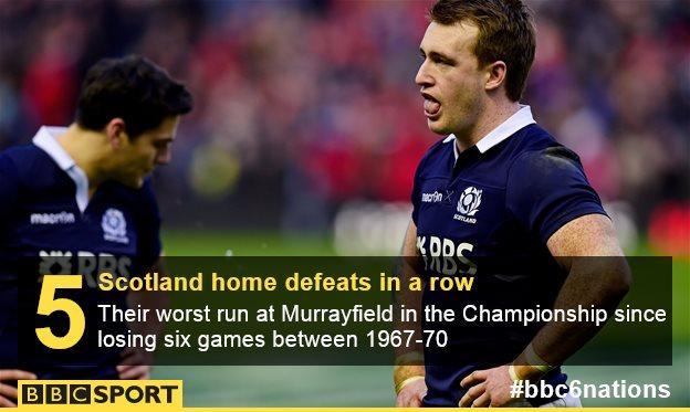 Scotland's Six Nations losing streak at home