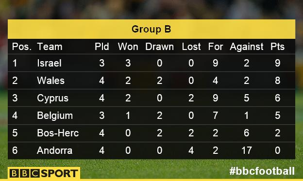 Group B table as it stands
