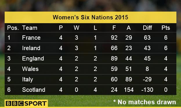 Six Nations women's table