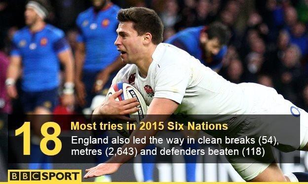 England try scoring graphic