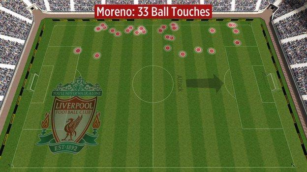 Alberto Moreno's touches against Manchester United