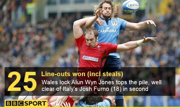 Alun Wyn Jones Wales