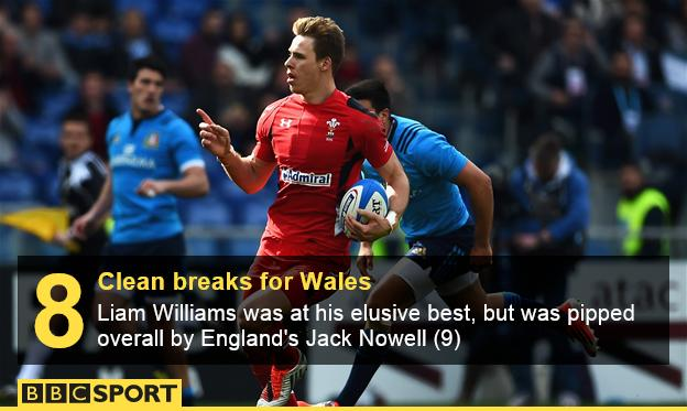 Liam Williams Wales