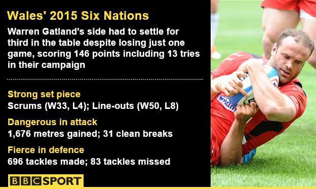Wales stats