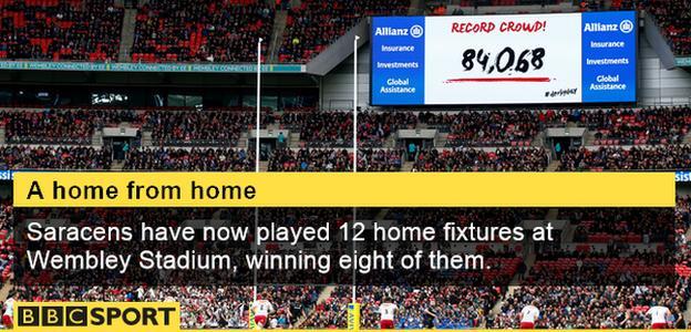 Wembley Saracens