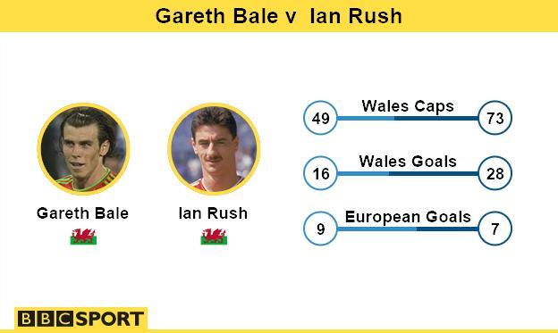 Gareth Bale v Ian Rush