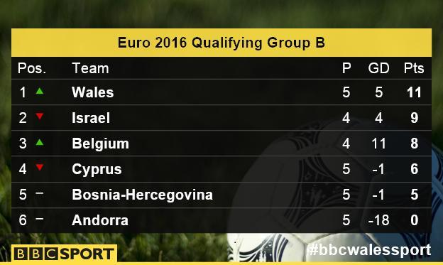 Euro 2016 Group B table