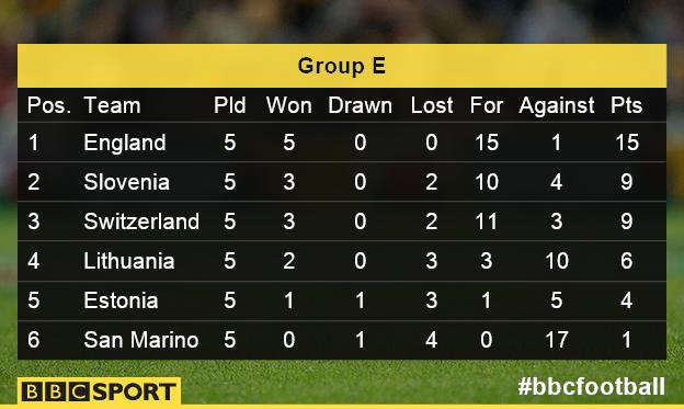 Group E as it stands