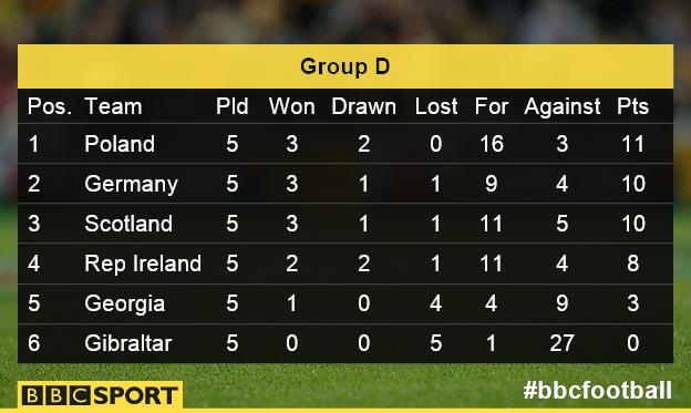Group D as it stands