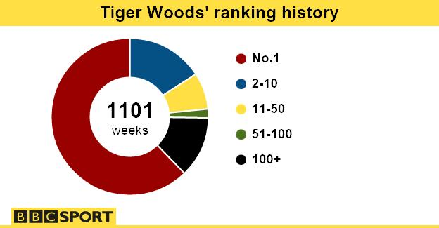 Tiger Woods' ranking history