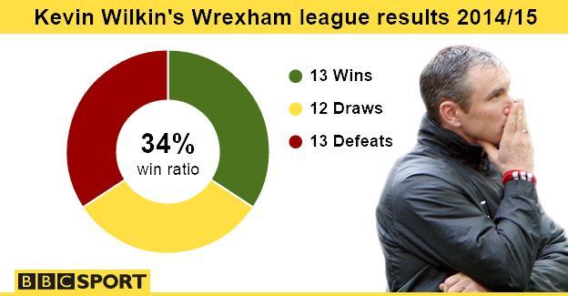 Wrexham's league record under Kevin Wilkin