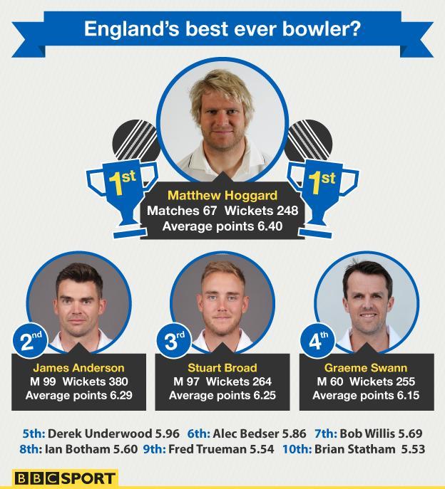 England's best Test bowler