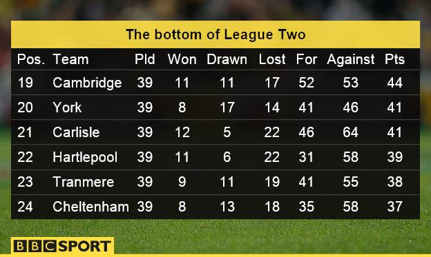 Bottom of League Two