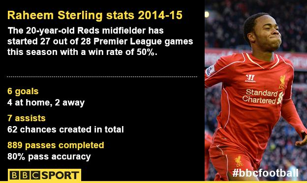 Raheem Sterling statistics 2014-15