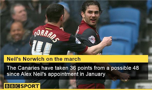 Norwich City stat