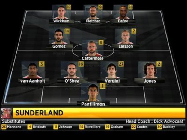 Sunderland's starting line-up against Newcastle
