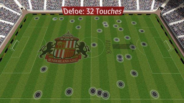 Jermain Defoe's touches against Newcastle