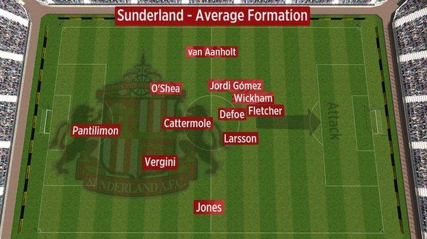 Average position of Sunderland players against Newcastle