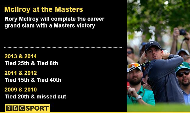 Rory McIlroy's record at The Masters