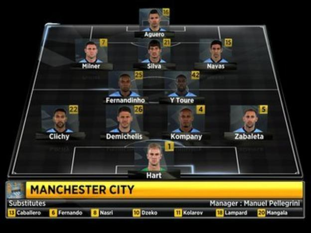 Manchester City's starting XI against Manchester United