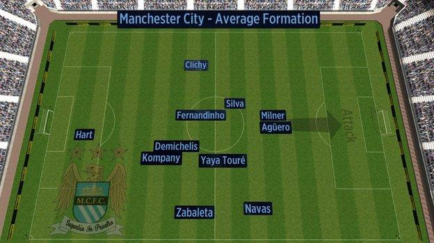Average position of Manchester City players against Manchester United