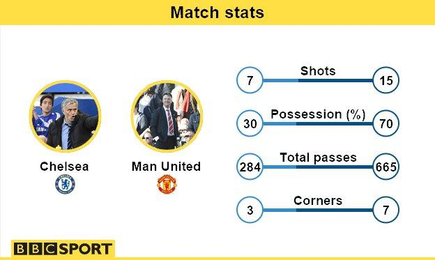 Manchester United stats