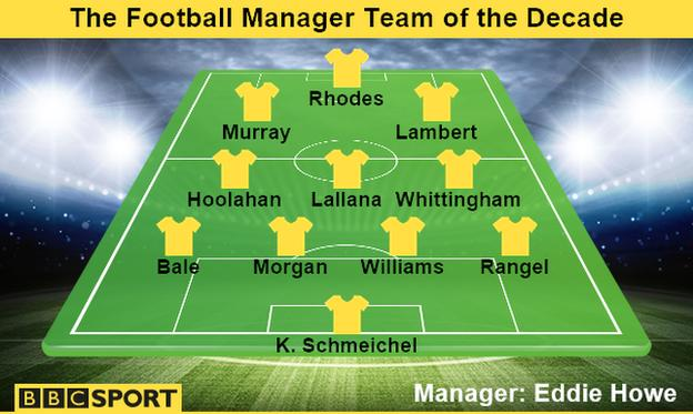 Football Manager team of the decade