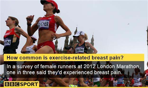 Sports bra facts