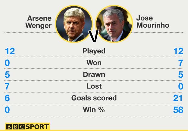 Wenger_Mourinho