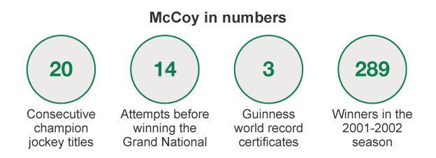 AP McCoy in numbers