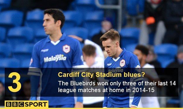 Peter Whittingham and Craig Noone, Cardiff City