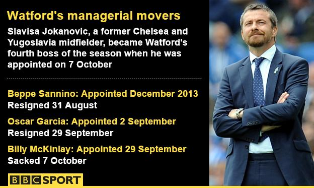 Watford's managerial movers