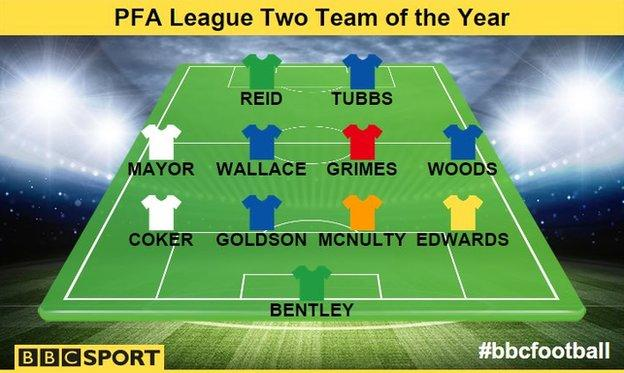 PFA League Two Team of the Year