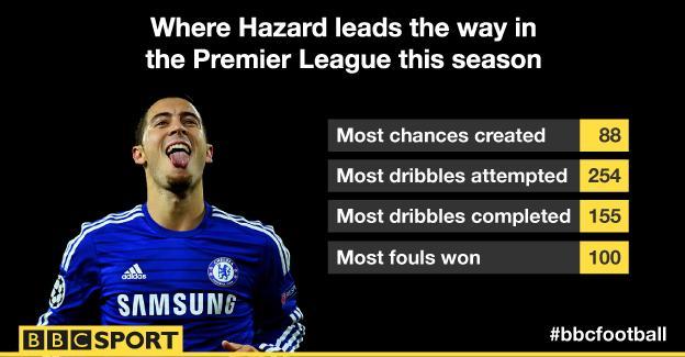 Eden Hazard in the Premier League