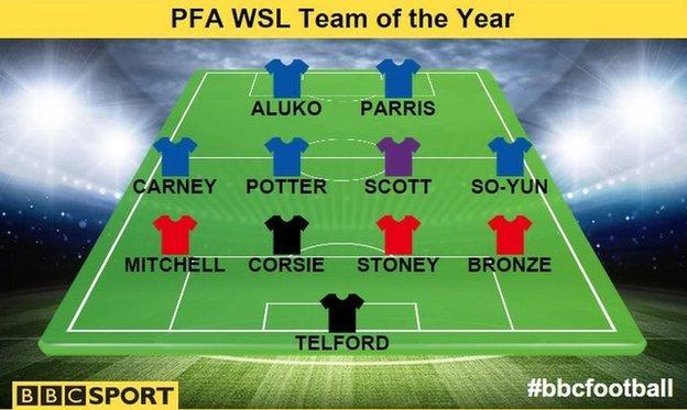 PFA WSL Team of the Year