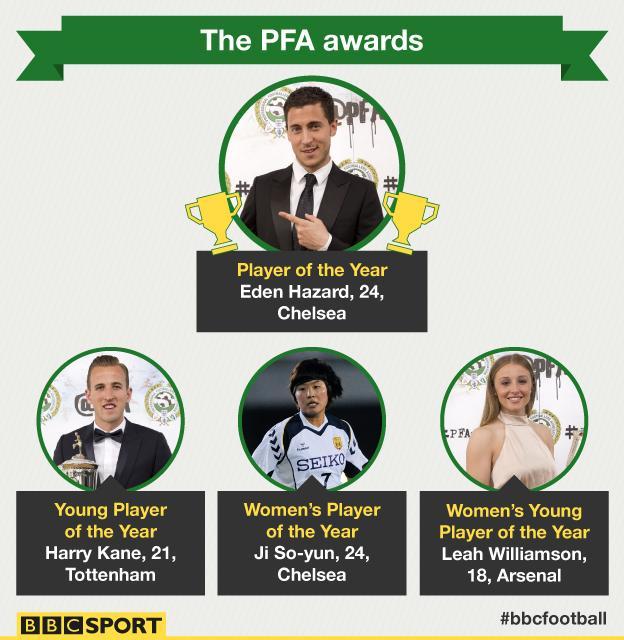 PFA winners
